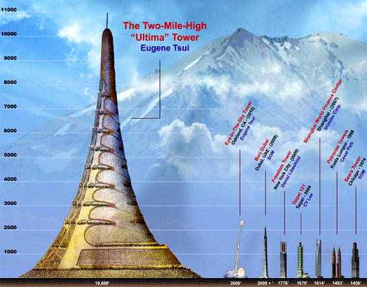 mile-high-ultima-tower